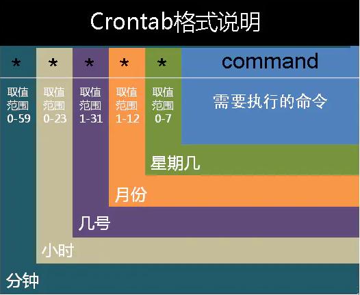 crontab