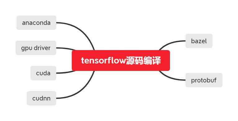 tensorflow-gpu