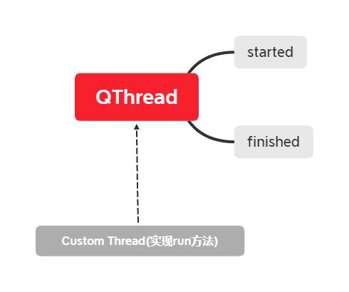 qthread