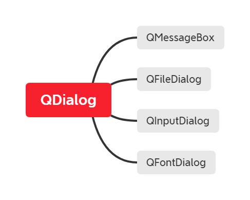 qdialog