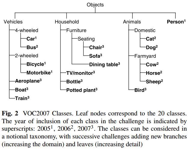 PASCAL VOC