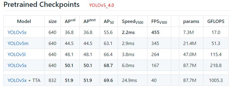 yolov5 release 5.0